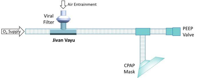 353817 iit ropar develops nations first power free cpap device jivan vayu 2